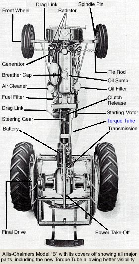 Allis-Chalmers Tractors during the 1940s