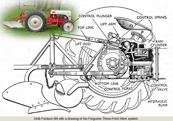 Farmall Cub Tractor Wiring Diagram in addition 12 Volt Hydraulic Pump Motor in addition Solar Charge Controller Schematic furthermore Volkswagen Jetta 2017 together with Ford New Holland Tractor Manual. on ford 8n wiring diagram