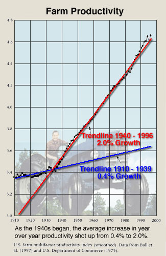 revolution in farm productivity during the 1940s