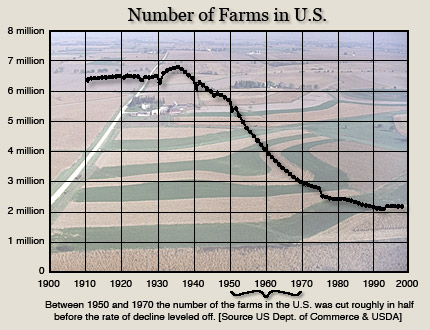 Shrinking Farm Numbers During The 1950s And 60s